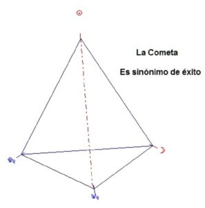 Figura de Aspectos: Cometa