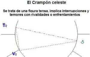 Figura : Crampón Celeste