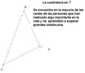 Figura: Cuadratura en T